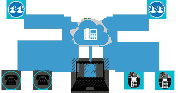 FPT Oncall CloudPBX - Giải pháp Callcenter, tổng đài điện thoại cho doanh  nghiệp